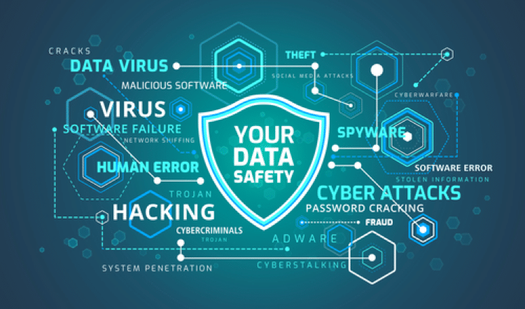 Data security flowchart with various cybersecurity terms. Cybersecurity refers to how companies protect their computer systems and networks from theft or damage.