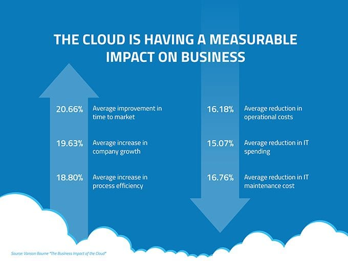 "Graphic: ""The Cloud is Having A Measurable Impact On Business"""